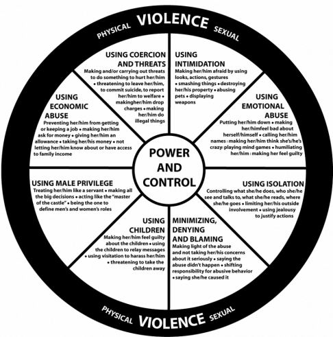 power-and-control-wheel-updated-900x910-min.png